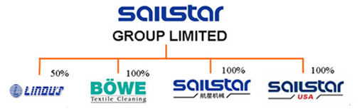 SailStar Group Limited